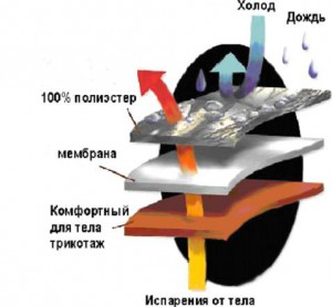 Как отличить мембранную ткань от подделки